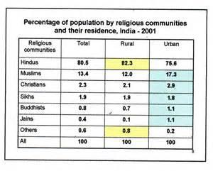 India Religion Percentage