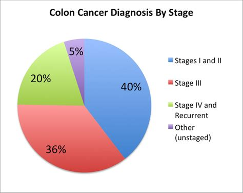 Facts You Should Know About Colon And Rectal Cancer