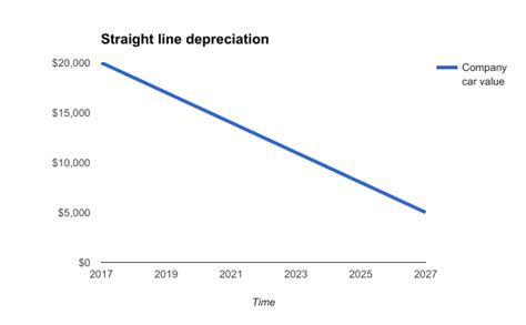 What Is Straight Line Depreciation? Zipbooks