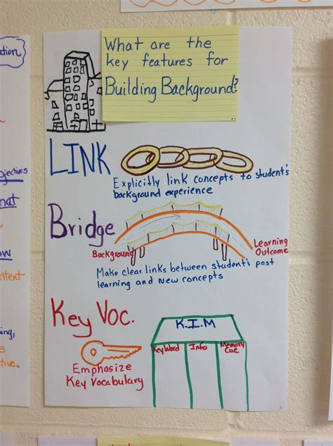 siop building background  images esl teaching