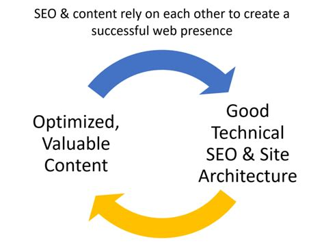seo optimized content who should optimize content seos or content writers