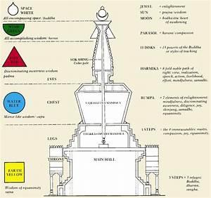 Great Stupa Symbolism