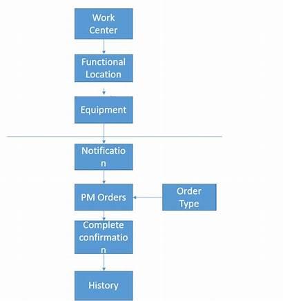 Sap Flow Maintenance Process Order Pm Chart