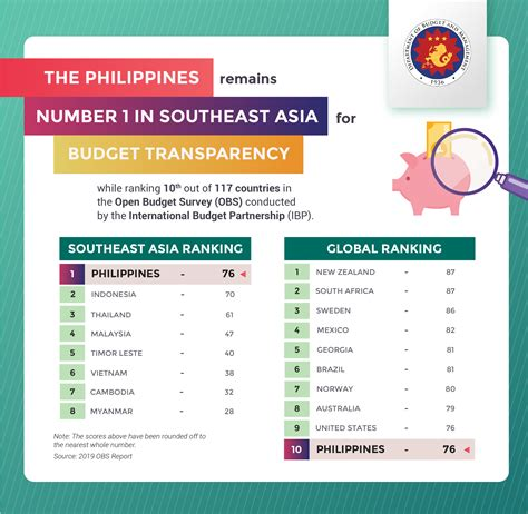 Details of these schemes can be found in the budget 2021 business booklet. Philippines: 1st in Southeast Asia, 10th Worldwide for ...