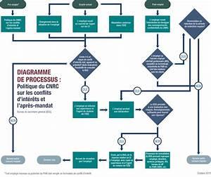 Diagramme De Processus   Politique Du Cnrc Sur Les
