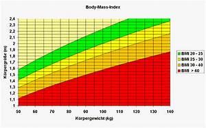Body Mass Index Berechnen Nach Alter : der body mass index bmi diabetiker in hannover ~ Themetempest.com Abrechnung