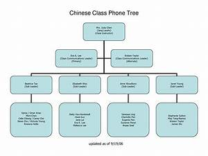 pin emergency phone tree on pinterest With telephone tree template