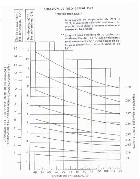 tabla de capilares de refrigeracion tubos capilares en sistemas de refrigeraci 243 n blog