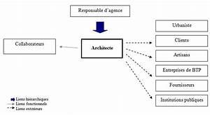 Architecte Fiche Métier : architecte ~ Dallasstarsshop.com Idées de Décoration