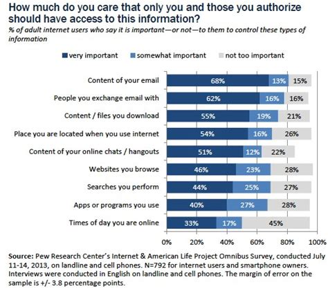 report almost 90 percent concerned about privacy