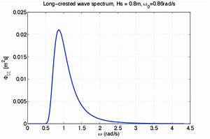Example Of Idealised Wave Spectrum  Ittc  For Significant