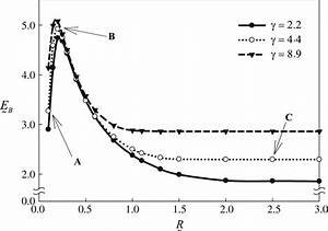 Excitonic Binding Energy As A Function Of Wire Radius With