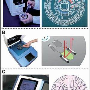 Centrifugal microfluidics-based valving methods. (A ...