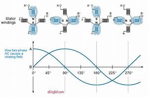 Why Does Rotor Rotates In An Induction Motor