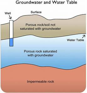 Reading  Groundwater