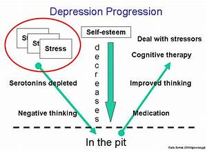Is Depression A Physical Illness