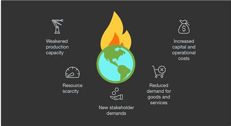 climate change  transforming business
