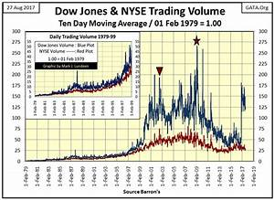 Stock Market Volume Chart 2016 Market Timing Using The Dow Jones 200 Count Investing Com