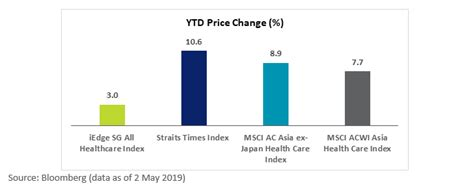 sgx   performing healthcare services stocks return