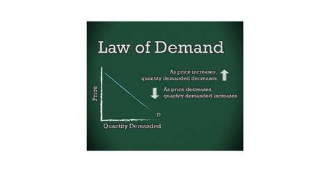 [ The Law Of Demand And ]  Best Free Home Design Idea & Inspiration