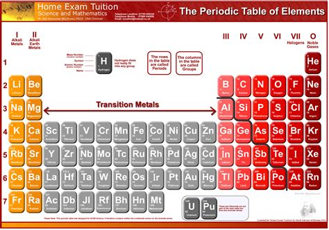 Home Exam Tuition Website free periodic table