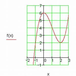 Nullstellen Berechnen Aufgaben : aufgaben achsenschnittpunkte und graphen ganzrationaler funktionen ii ~ Themetempest.com Abrechnung