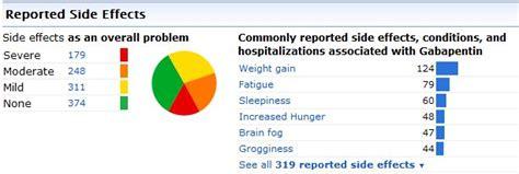neurontin vs topamax side effects amoxicilline allergie test
