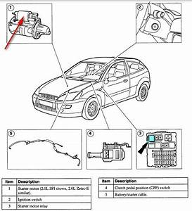 Ford Focus Questions