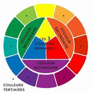 theorie des couleurs pour blogueurs With violet couleur chaude ou froide 3 couleurs primaires secondaires complementaires chaudes