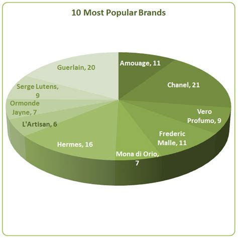 Most Popular Perfume  Undina's Looking Glass