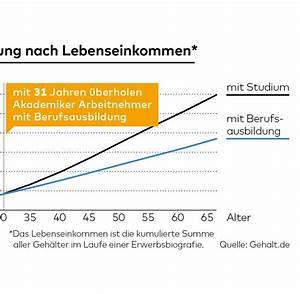 Gehalt Berechnen Formel : die ern chternde wahrheit ber gehaltssteigerungen welt ~ Themetempest.com Abrechnung