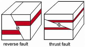 Reading: Faults | Geology