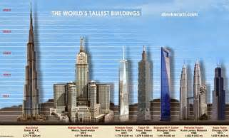First Tallest Building in the World