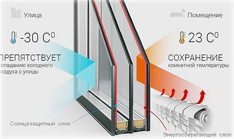Однокамерный стеклопакет на какую температуру рассчитан — ремонт в доме