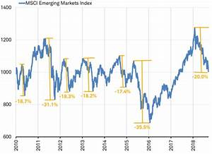 Why History Suggests Emerging Market Investors Should