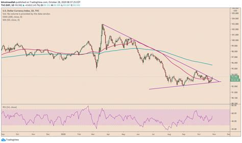 Bitcoin forum > bitcoin > bitcoin discussion > are bitcoins concidered stock shares or bonds? Analysis: Bitcoin Retains US Stock Correlation Following Latest Sell-off