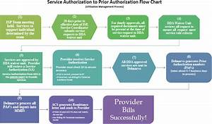 Prior Authorization Flowchart
