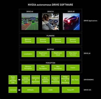 Drive Nvidia Driving Software Self Autonomous Agx
