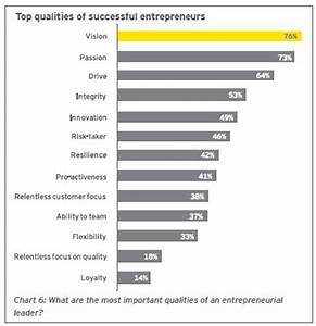 Nature Or Nurture? Decoding The DNA Of The Entrepreneur ...