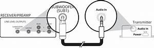 How To Make Your Subwoofer Wireless   Interdyn