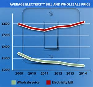 energy customers who don t switch providers are being fleeced by up to 163 234 a year daily mail