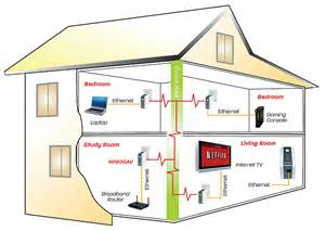 Home Wiring Ethernet Outlet