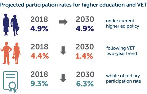 participation  tertiary education  australia