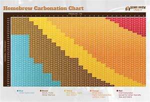 Force Carbonating Chart Pin On Homebrew Recipe Building