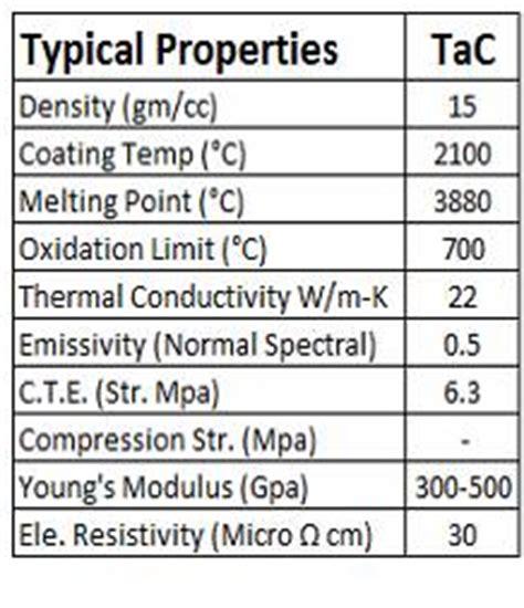 bay carbon  tantalum carbide coating