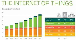 Internet Of Things On Pace To Replace Mobile Phones As ...