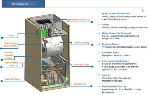 Amana Air Handler Wiring Diagram by Outside Ac Unit Diagram Aircon Central Air Conditioner