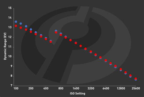sony a7r iii dynamic range improved nearly matches chart topping nikon d850 digital