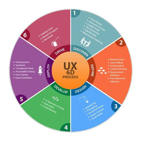 Design Definition by User Experience Process 6d Discovery Definition