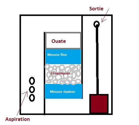 filtration pour aquarium d eau douce schema filtration aquarium eau douce